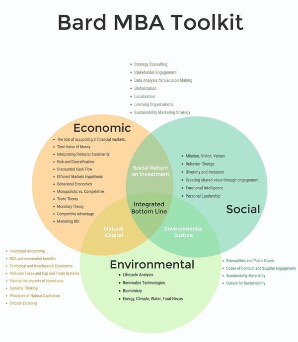 BARD MBA Toolkit-3